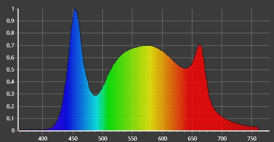 Horner Red Enhanced Light Power Spectral Distribution 5000K, 87CRI