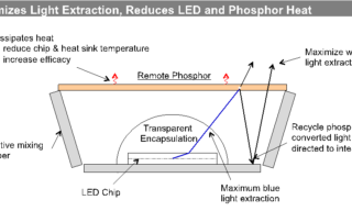 Remote Phosphor Light Engine