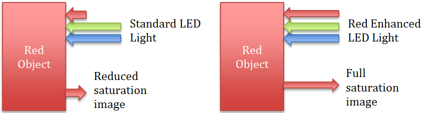 Red Enhancement and Red Objects