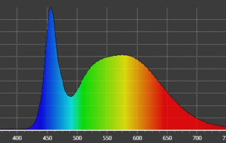 Typical LED Light Power Spectral Distribution 5000K, 80CRI